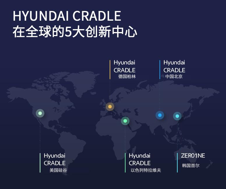 1.现代汽车集团在全球设立五大HYUNDAI CRADLE创新中心.jpg