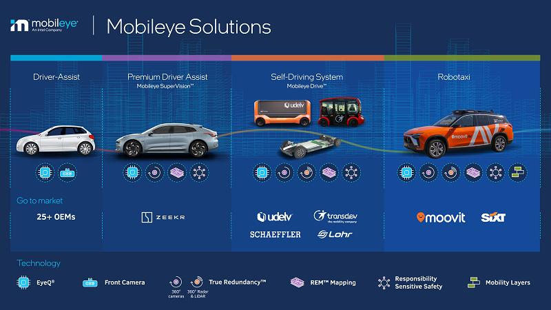 Mobileye的解决方案涵盖了一系列不同的传感器配置,能够满足从辅助驾驶到自动驾驶不同场景的使用需求。.png